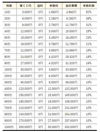 ドリームチャンス 価格表