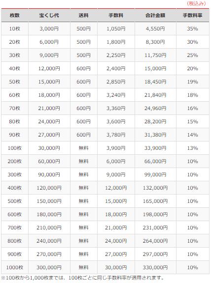 ドリームウェイ 価格表